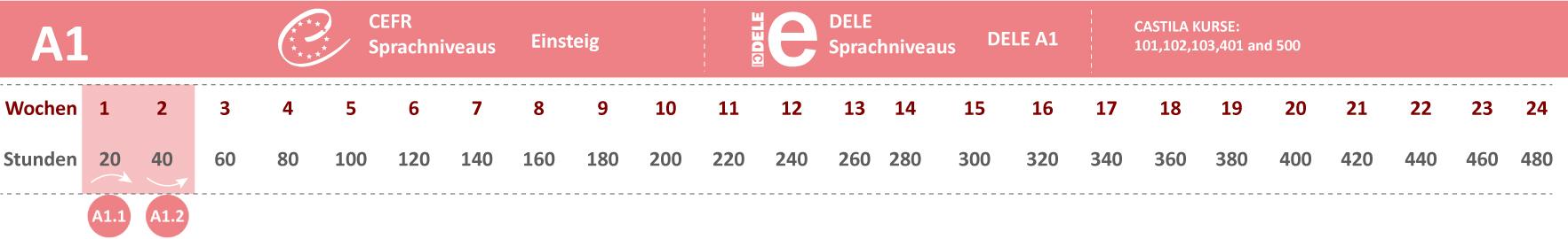 A1 Spanisch