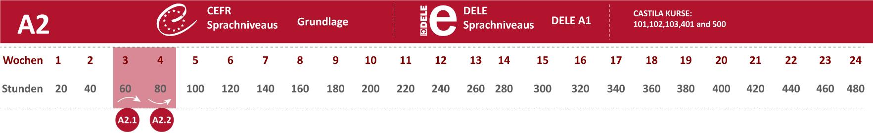 A2 Spanisch