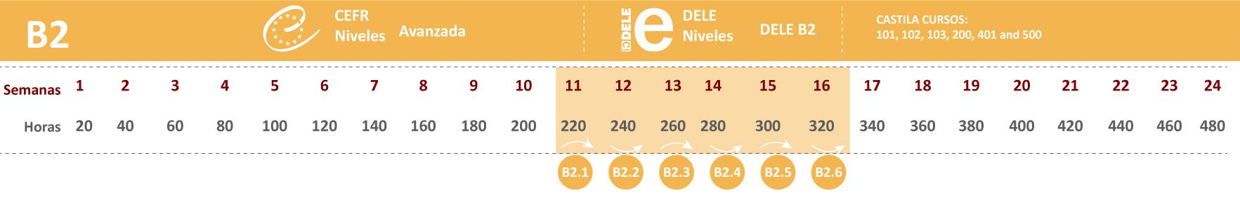 B2 Español