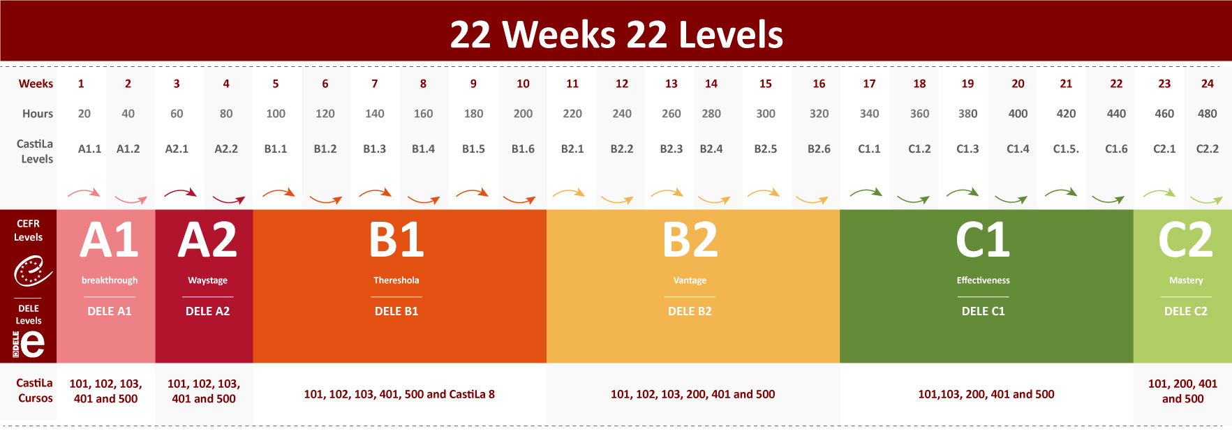 22 week 22 levels