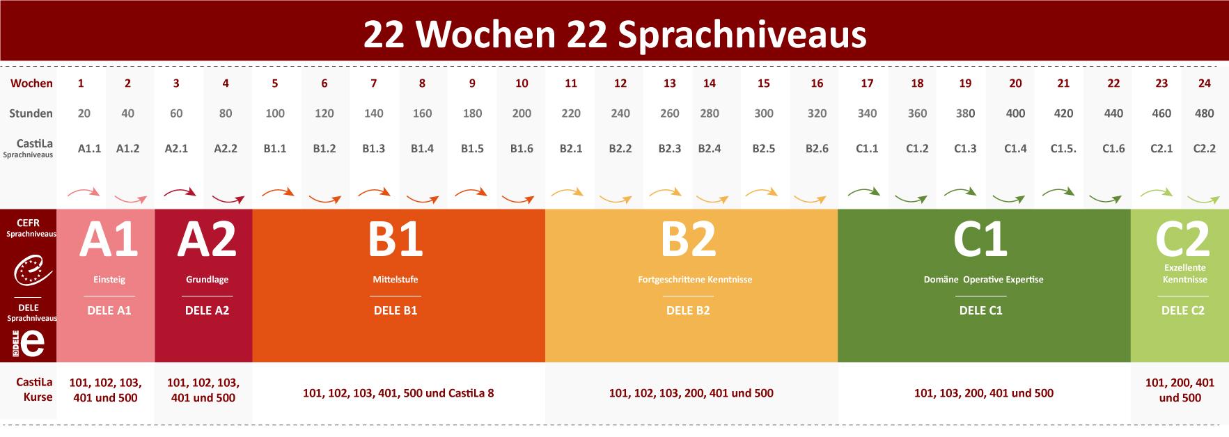 22 wochen 22 spachniveaus