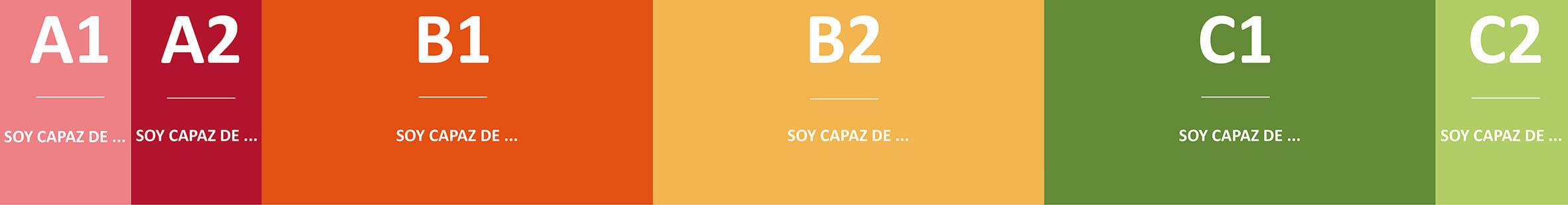 Tabla de Autoevaluación Español