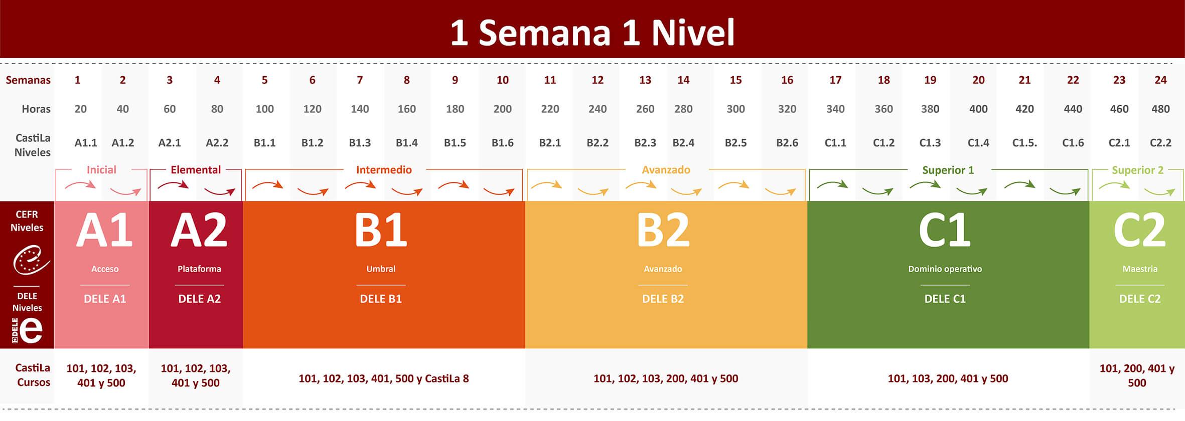 Tabla de Niveles Castila escuela internacional de español